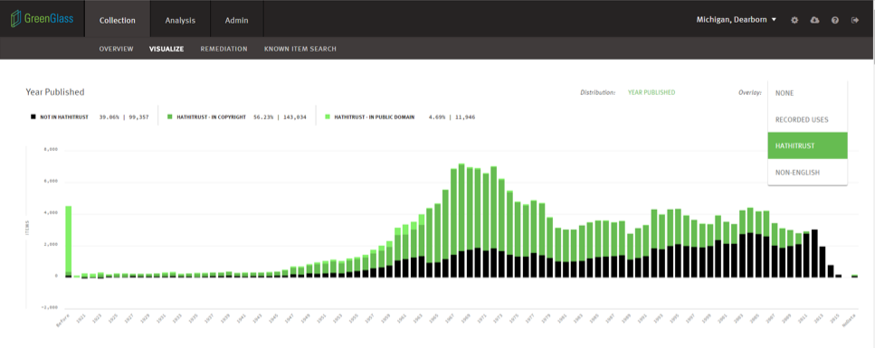 GreenGlass Visualisation: Year Published Overlaid with HathiTrust Status