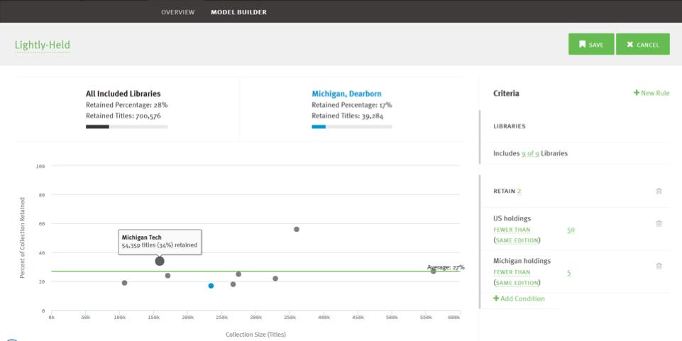 "GreenGlass Model Builder: ""Lightly-Held"" Retention Scenario (graphical results)"