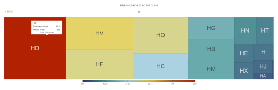 Group-Level Holdings by LC Subclass