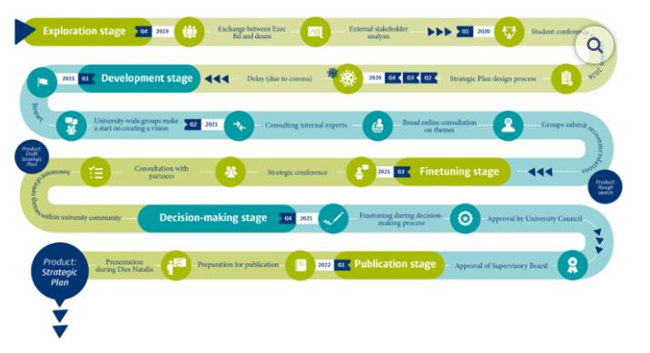 University Strategic Plan – Process diagram